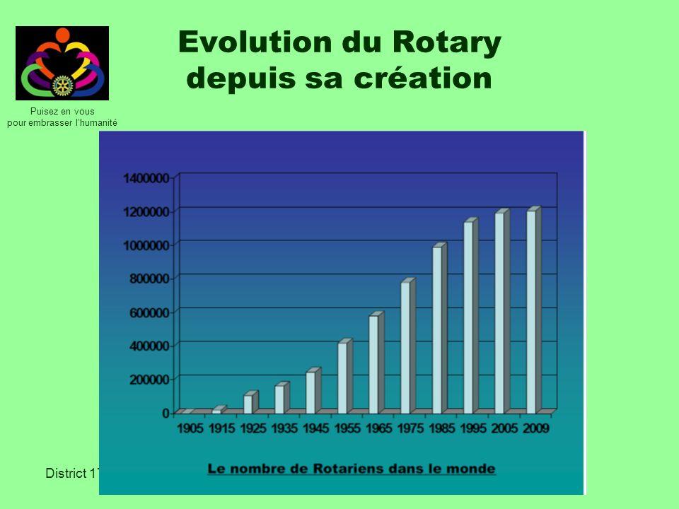 Puisez en vous pour embrasser lhumanité District 1770 Evolution « mondiale » pour 2009-2011 Au 30 juin 2009 Au 30 juin 2010Au 30 juin 2011 1 234 5271 227 5631 223 413 Variation en % - 0.6 %- 0,6 % Stagnation sur les 10 dernières années, mais différences selon les Zones.(lEurope est positive, les USA en régression) Chaque année 120 000 membres partent Prés de 200 000 femmes ont rejoint le Rotary depuis 10 ans Nous avons 16,5 % de femmes dans le monde (soit 200 000) Nous sommes 34 301 clubs dans 200 pays