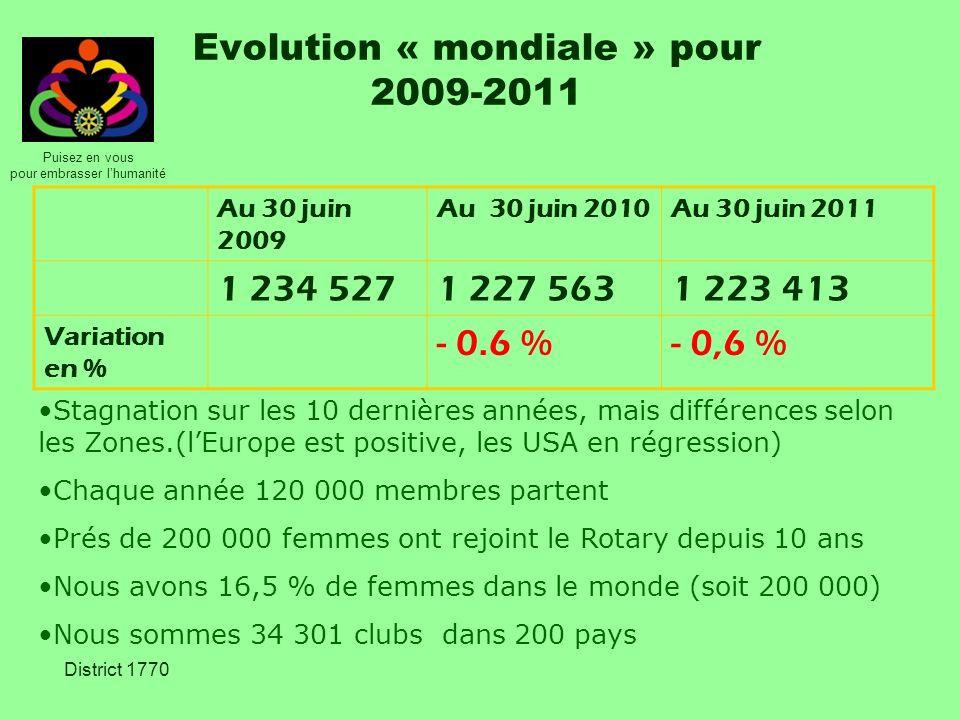 Puisez en vous pour embrasser lhumanité District 1770 Evolution de la Zone 11 10 dernières années 5 dernières années Entre 6/2010 et 6/2011 Monde Membres + 5,8 %+ 0,8 %-0,3 % Clubs + 22,6 %+ 5 %+ 0.5 % Zone 11 Membres - 1,5 %+ 0,2 %-0.6% Clubs + 14 %+ 5 %+ 0.5 % La Zone 11 représente 3 % du Rotary mondial soit : 33 591 membres pour 1059 clubs dans 18 Districts (soit 32 membres/club)