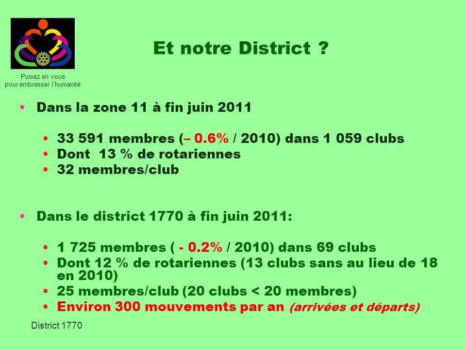 Puisez en vous pour embrasser lhumanité District 1770 Et notre District ? Dans la zone 11 à fin juin 2011 33 591 membres (– 0.6% / 2010) dans 1 059 cl