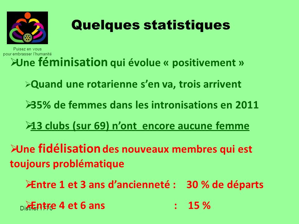 Puisez en vous pour embrasser lhumanité District 1770 Quelques statistiques Une féminisation qui évolue « positivement » Quand une rotarienne sen va,