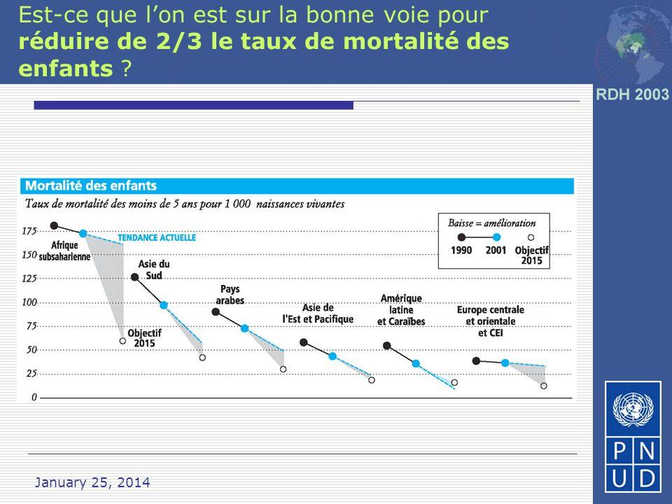 January 25, 2014 Objectif 8 : Augmenter laide Aide supplémentaire estimée : au minimum 50 $ milliards par an Pas un chèque en blanc – appui jusquà ce que les pays aient dépassé leurs obstacles structurels