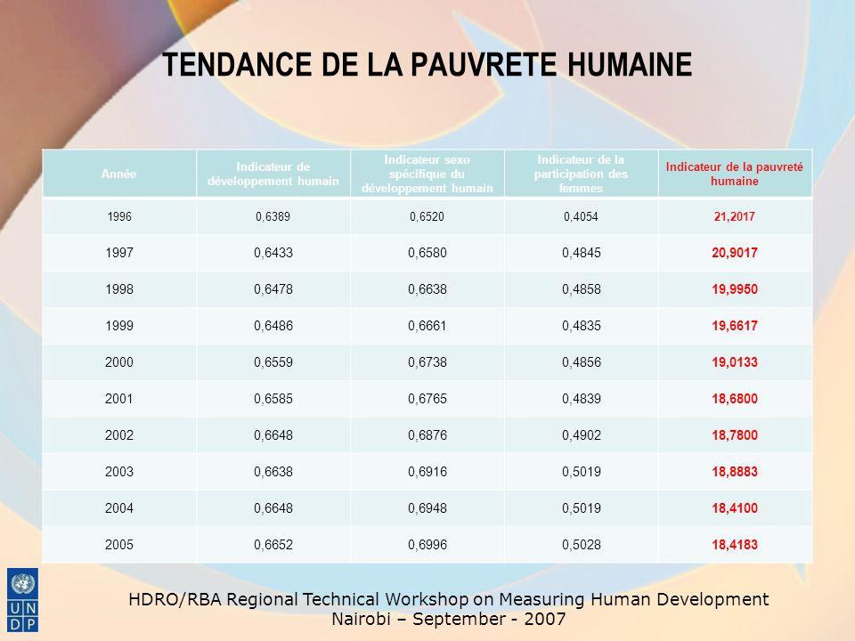 TENDANCE DE LA PAUVRETE HUMAINE Année Indicateur de développement humain Indicateur sexo spécifique du développement humain Indicateur de la participa