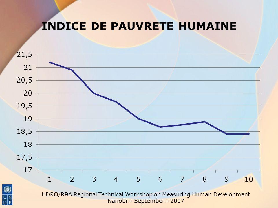INDICE DE PAUVRETE HUMAINE HDRO/RBA Regional Technical Workshop on Measuring Human Development Nairobi – September - 2007