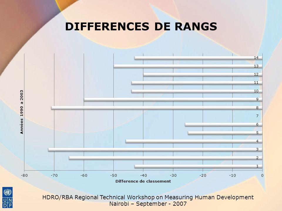 DIFFERENCES DE RANGS HDRO/RBA Regional Technical Workshop on Measuring Human Development Nairobi – September - 2007