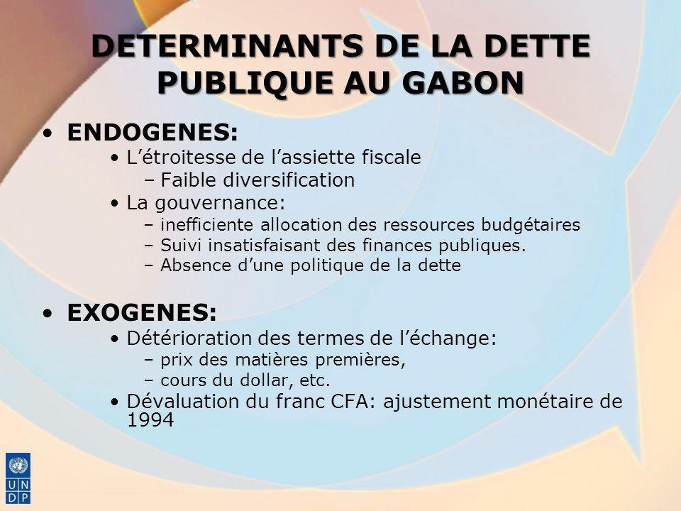 DETERMINANTS DE LA DETTE PUBLIQUE AU GABON ENDOGENES: Létroitesse de lassiette fiscale –Faible diversification La gouvernance: –inefficiente allocatio