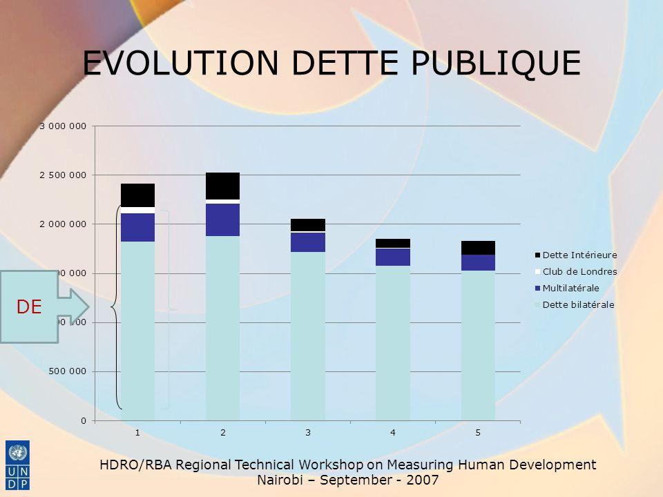 EVOLUTION DETTE PUBLIQUE HDRO/RBA Regional Technical Workshop on Measuring Human Development Nairobi – September - 2007 DE