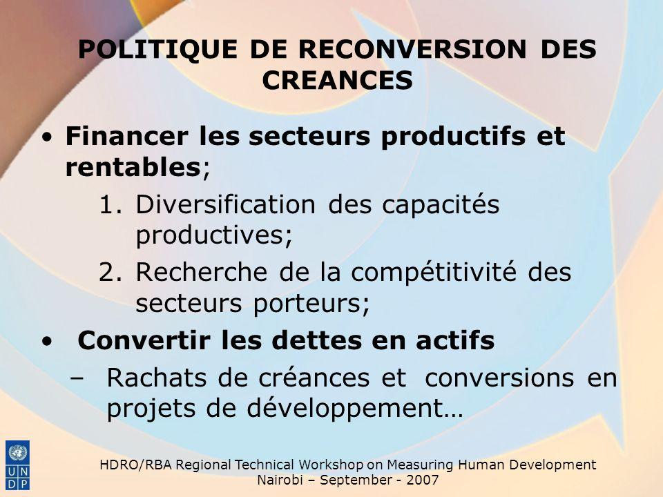 POLITIQUE DE RECONVERSION DES CREANCES Financer les secteurs productifs et rentables; 1.Diversification des capacités productives; 2.Recherche de la c