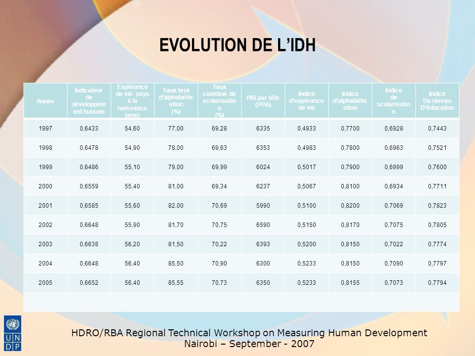 EVOLUTION DE LIDH AU GABON HDRO/RBA Regional Technical Workshop on Measuring Human Development Nairobi – September - 2007
