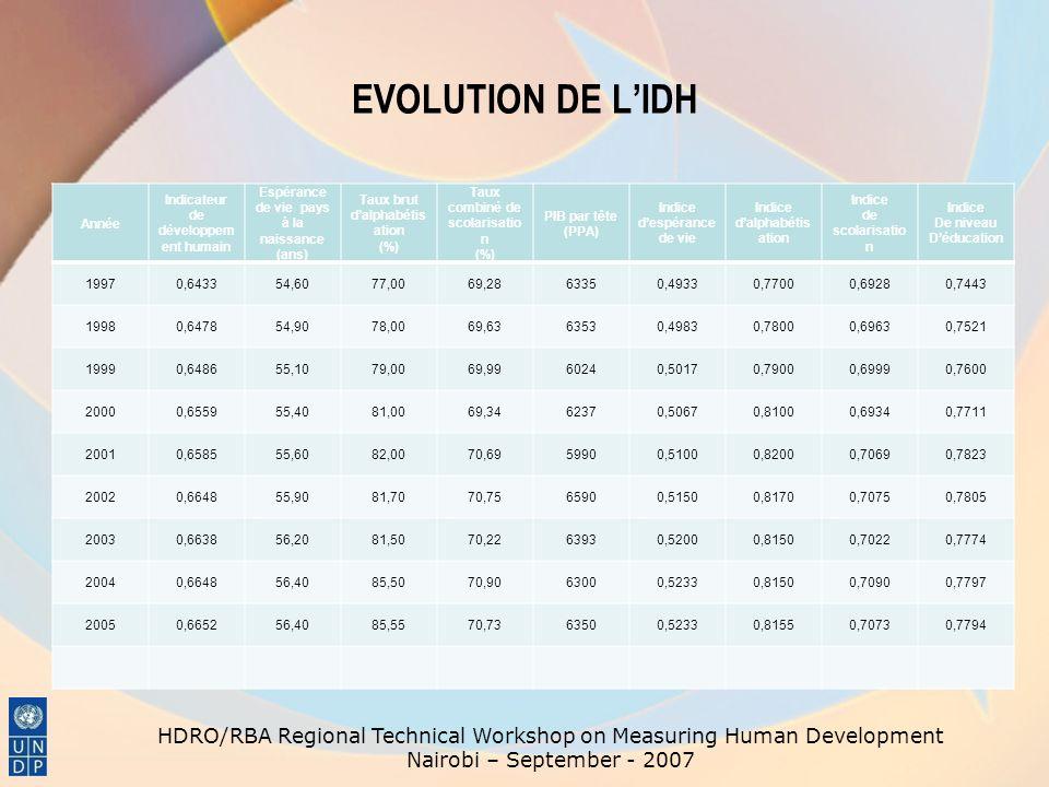 EVOLUTION DE LIDH Année Indicateur de développem ent humain Espérance de vie pays à la naissance (ans) Taux brut dalphabétis ation (%) Taux combiné de