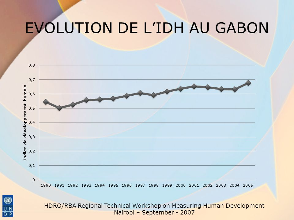 EVOLUTION DETTE PUBLIQUE HDRO/RBA Regional Technical Workshop on Measuring Human Development Nairobi – September - 2007 DE