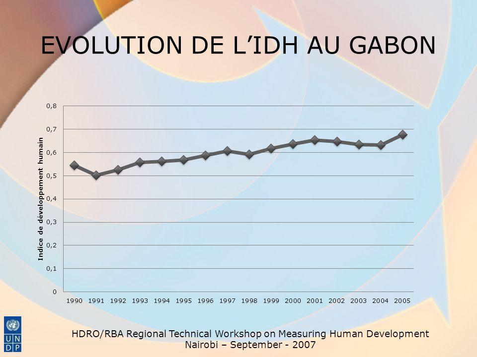 EVOLUTION DE LIDH AU GABON HDRO/RBA Regional Technical Workshop on Measuring Human Development Nairobi – September - 2007