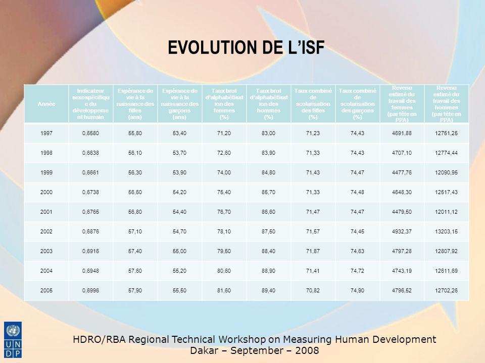 EVOLUTION DE LISF Année Indicateur sexospécifiqu e du développeme nt humain Espérance de vie à la naissance des filles (ans) Espérance de vie à la nai