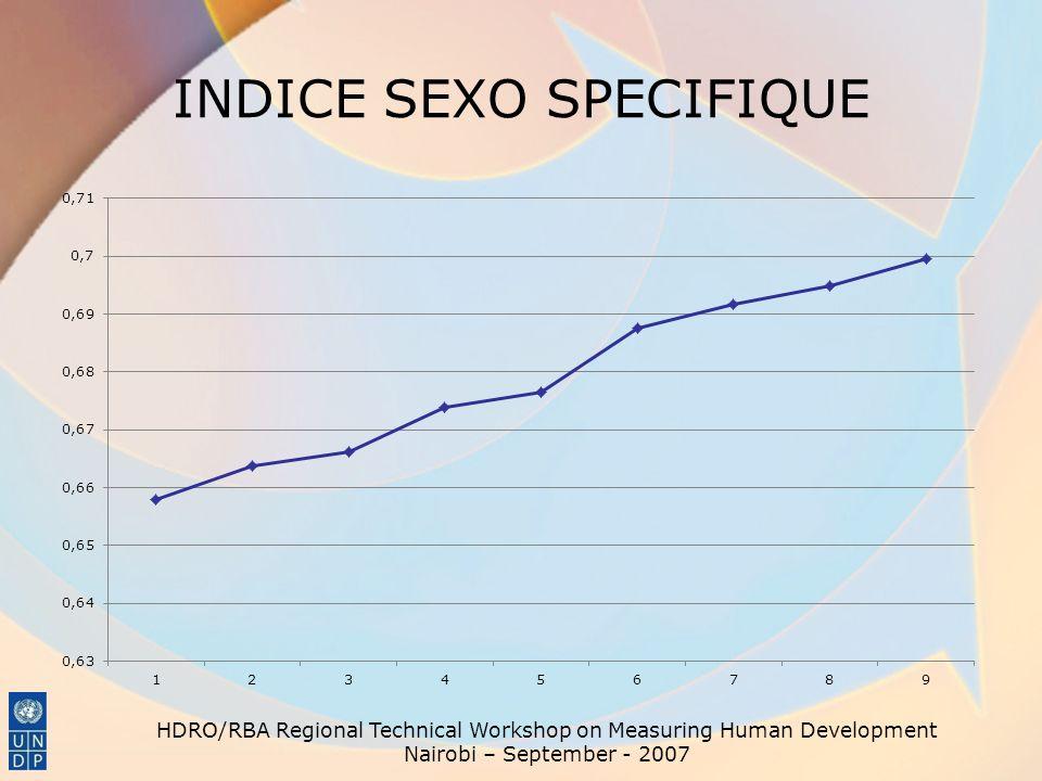 INDICE SEXO SPECIFIQUE HDRO/RBA Regional Technical Workshop on Measuring Human Development Nairobi – September - 2007