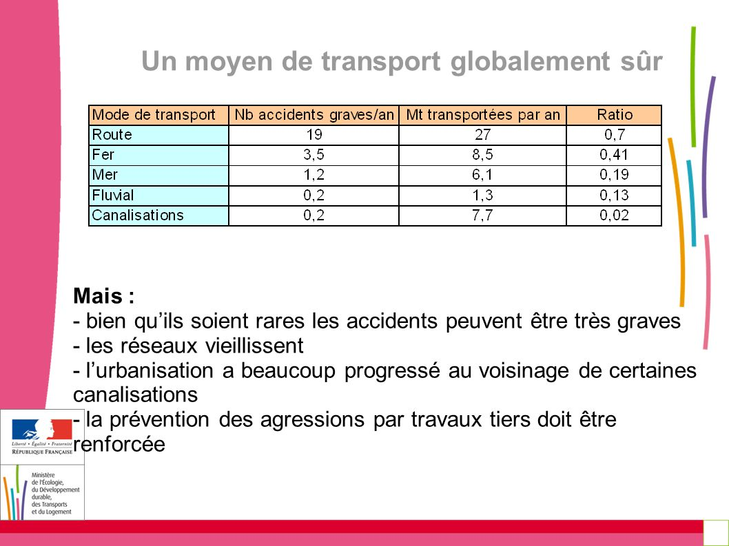 Un moyen de transport globalement sûr Mais : - bien quils soient rares les accidents peuvent être très graves - les réseaux vieillissent - lurbanisati