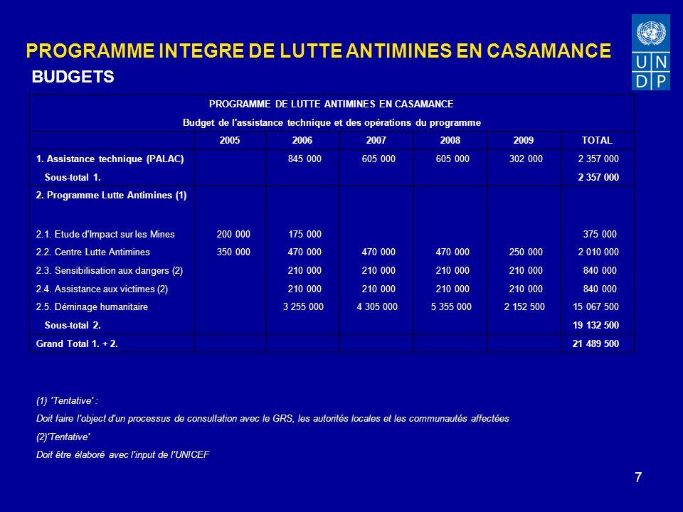 7 PROGRAMME INTEGRE DE LUTTE ANTIMINES EN CASAMANCE BUDGETS PROGRAMME DE LUTTE ANTIMINES EN CASAMANCE Budget de l assistance technique et des opérations du programme 20052006200720082009TOTAL 1.