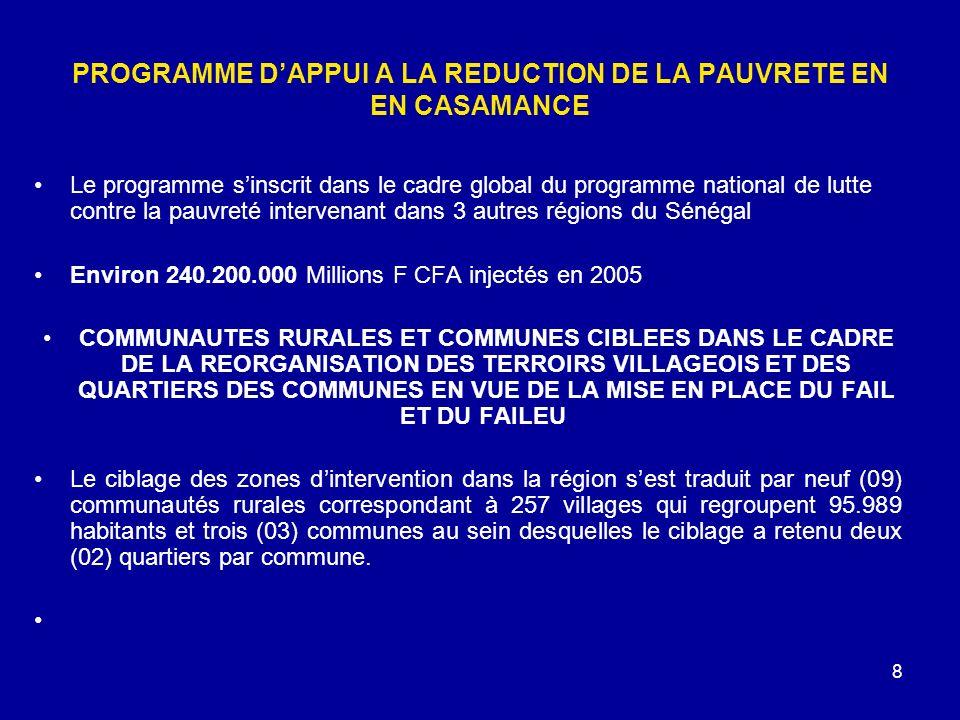 8 PROGRAMME DAPPUI A LA REDUCTION DE LA PAUVRETE EN EN CASAMANCE Le programme sinscrit dans le cadre global du programme national de lutte contre la pauvreté intervenant dans 3 autres régions du Sénégal Environ 240.200.000 Millions F CFA injectés en 2005 COMMUNAUTES RURALES ET COMMUNES CIBLEES DANS LE CADRE DE LA REORGANISATION DES TERROIRS VILLAGEOIS ET DES QUARTIERS DES COMMUNES EN VUE DE LA MISE EN PLACE DU FAIL ET DU FAILEU Le ciblage des zones dintervention dans la région sest traduit par neuf (09) communautés rurales correspondant à 257 villages qui regroupent 95.989 habitants et trois (03) communes au sein desquelles le ciblage a retenu deux (02) quartiers par commune.