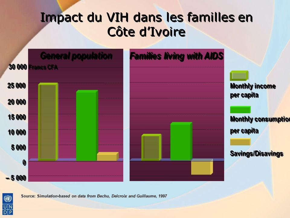 Impact du VIH dans les familles en Côte dIvoire General population Families living with AIDS Source: Simulation-based on data from Bechu, Delcroix and
