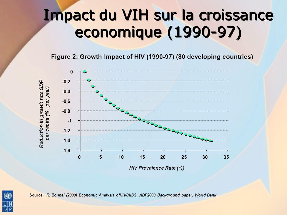 Impact du VIH sur la croissance economique (1990-97) Figure 2: Growth Impact of HIV (1990-97) (80 developing countries) -1.6 -1.4 -1.2 -0.8 -0.6 -0.4