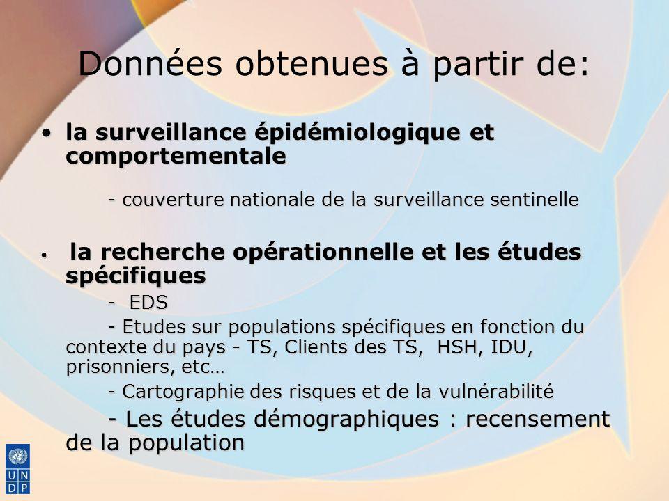 Données obtenues à partir de: la surveillance épidémiologique et comportementalela surveillance épidémiologique et comportementale - couverture nation