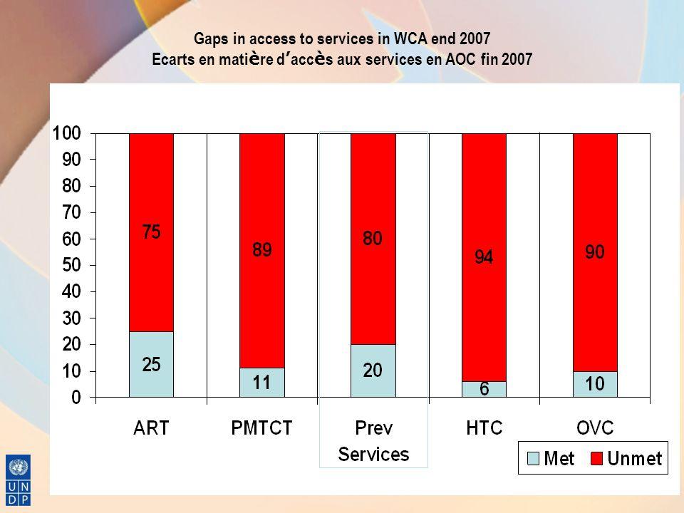 Gaps in access to services in WCA end 2007 Ecarts en mati è re d acc è s aux services en AOC fin 2007