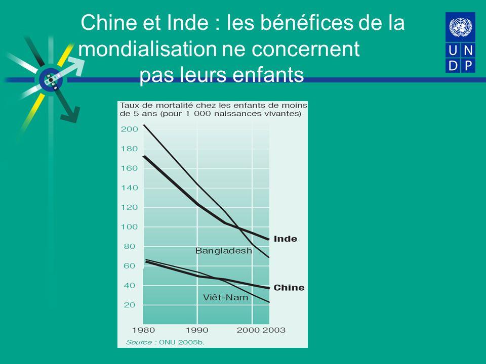 Chine et Inde : les bénéfices de la mondialisation ne concernent pas leurs enfants