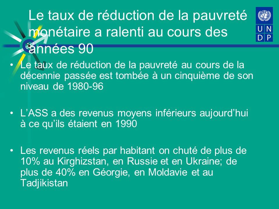 Le taux de réduction de la pauvreté monétaire a ralenti au cours des années 90 Le taux de réduction de la pauvreté au cours de la décennie passée est tombée à un cinquième de son niveau de 1980-96 LASS a des revenus moyens inférieurs aujourdhui à ce quils étaient en 1990 Les revenus réels par habitant on chuté de plus de 10% au Kirghizstan, en Russie et en Ukraine; de plus de 40% en Géorgie, en Moldavie et au Tadjikistan
