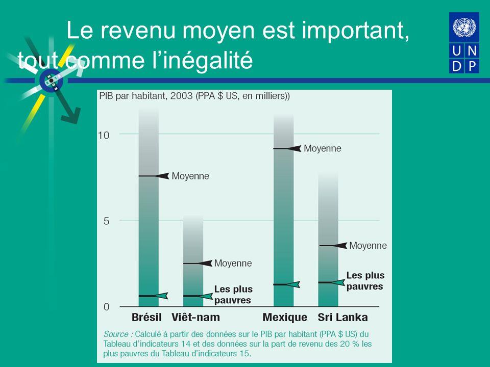 Le revenu moyen est important, tout comme linégalité