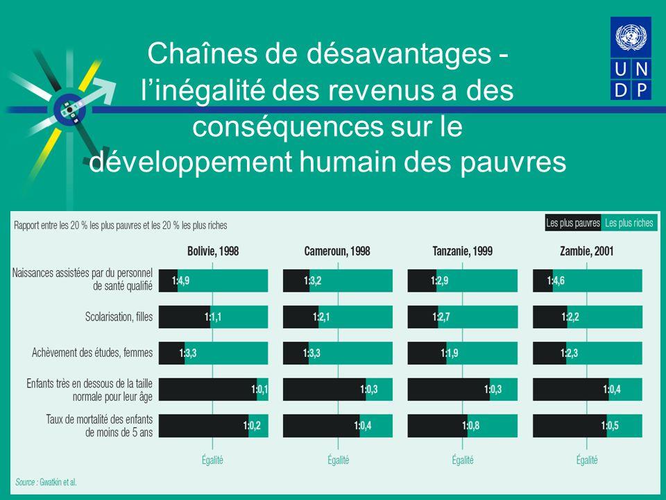 Chaînes de désavantages - linégalité des revenus a des conséquences sur le développement humain des pauvres