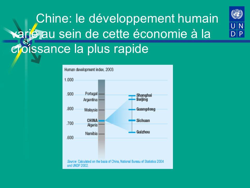Chine: le développement humain varie au sein de cette économie à la croissance la plus rapide