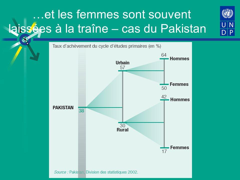…et les femmes sont souvent laissées à la traîne – cas du Pakistan