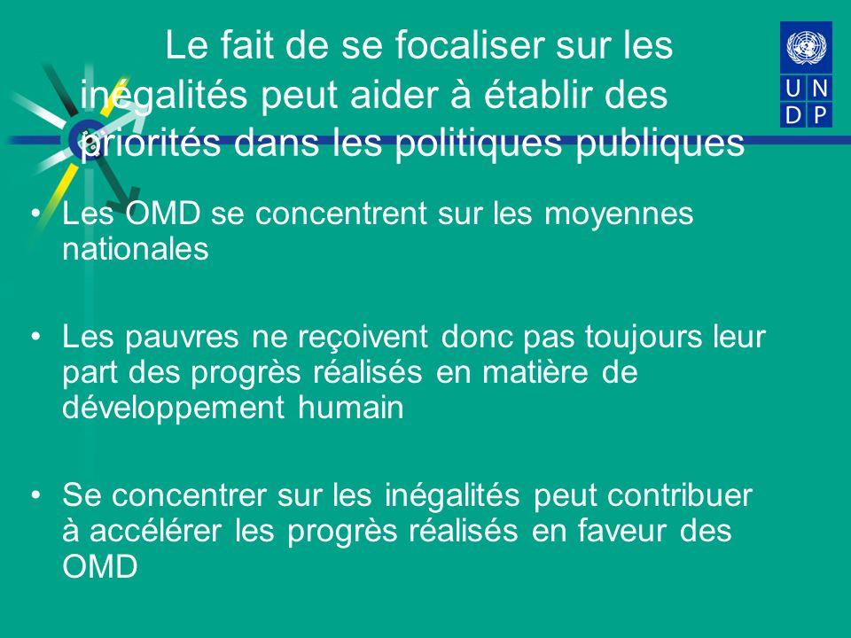 Le fait de se focaliser sur les inégalités peut aider à établir des priorités dans les politiques publiques Les OMD se concentrent sur les moyennes nationales Les pauvres ne reçoivent donc pas toujours leur part des progrès réalisés en matière de développement humain Se concentrer sur les inégalités peut contribuer à accélérer les progrès réalisés en faveur des OMD