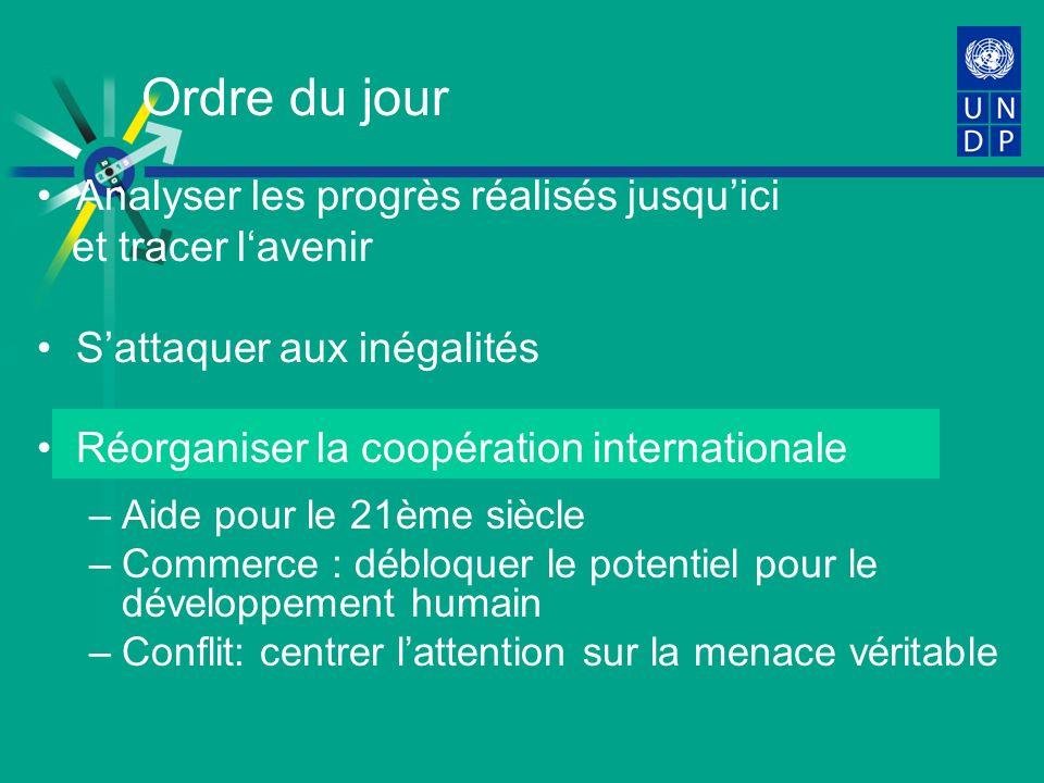 Ordre du jour Analyser les progrès réalisés jusquici et tracer lavenir Sattaquer aux inégalités Réorganiser la coopération internationale –Aide pour le 21ème siècle –Commerce : débloquer le potentiel pour le développement humain –Conflit: centrer lattention sur la menace véritable