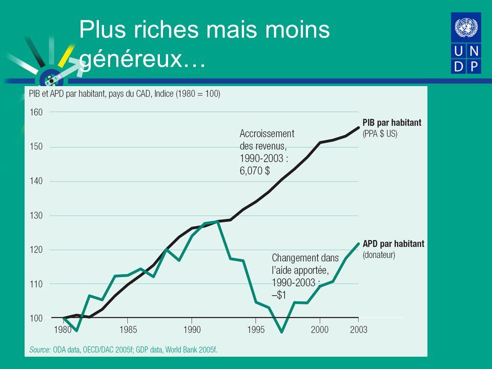 Plus riches mais moins généreux…