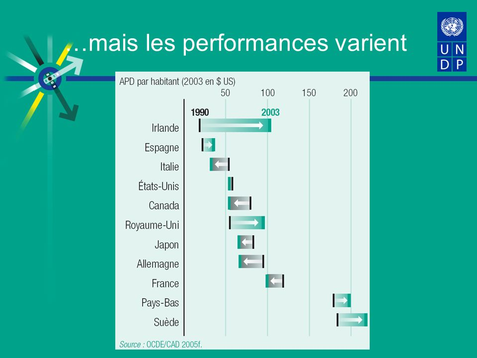 …mais les performances varient