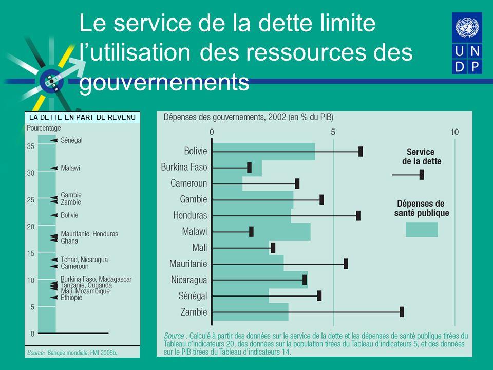 Le service de la dette limite lutilisation des ressources des gouvernements LA DETTE EN PART DE REVENU