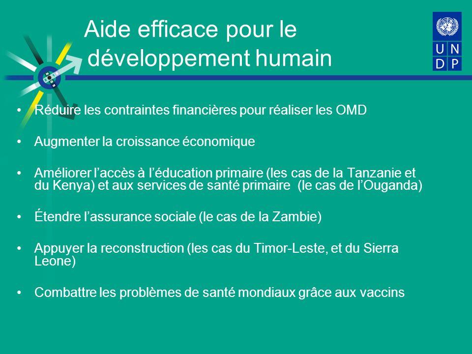 Aide efficace pour le développement humain Réduire les contraintes financières pour réaliser les OMD Augmenter la croissance économique Améliorer laccès à léducation primaire (les cas de la Tanzanie et du Kenya) et aux services de santé primaire (le cas de lOuganda) Étendre lassurance sociale (le cas de la Zambie) Appuyer la reconstruction (les cas du Timor-Leste, et du Sierra Leone) Combattre les problèmes de santé mondiaux grâce aux vaccins