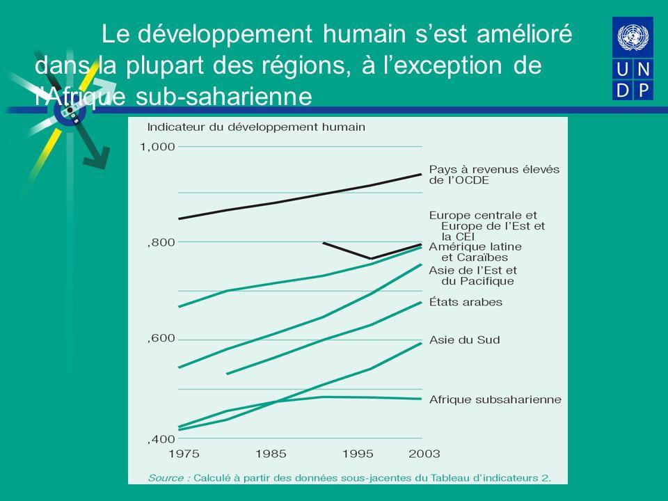 Le développement humain sest amélioré dans la plupart des régions, à lexception de lAfrique sub-saharienne