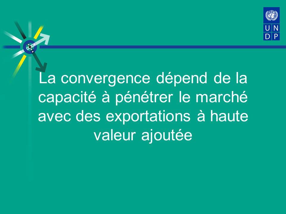 La convergence dépend de la capacité à pénétrer le marché avec des exportations à haute valeur ajoutée