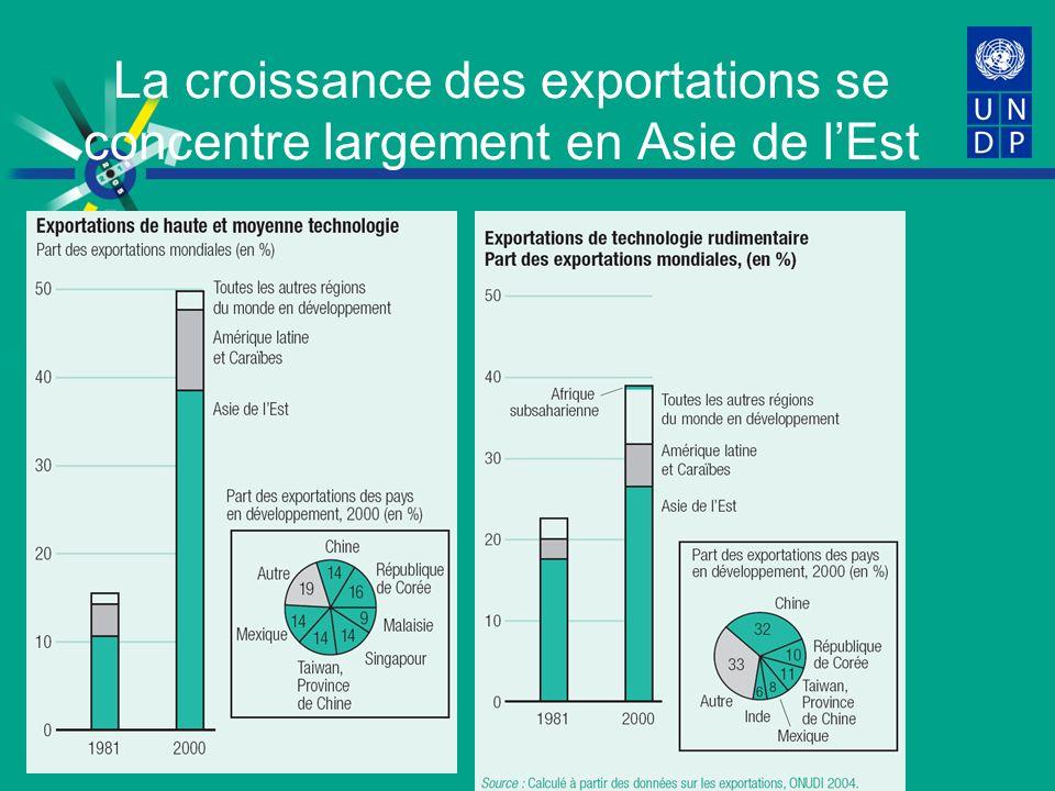 La croissance des exportations se concentre largement en Asie de lEst