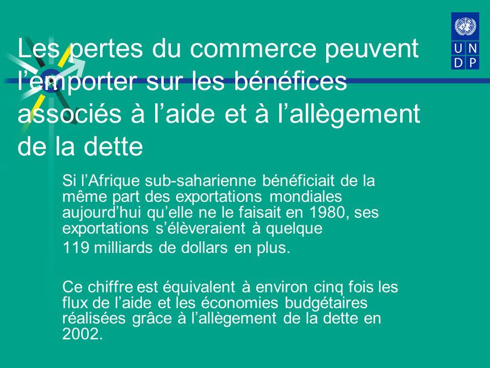 Les pertes du commerce peuvent lemporter sur les bénéfices associés à laide et à lallègement de la dette Si lAfrique sub-saharienne bénéficiait de la même part des exportations mondiales aujourdhui quelle ne le faisait en 1980, ses exportations sélèveraient à quelque 119 milliards de dollars en plus.