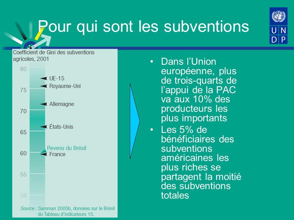 Pour qui sont les subventions Dans lUnion européenne, plus de trois-quarts de lappui de la PAC va aux 10% des producteurs les plus importants Les 5% de bénéficiaires des subventions américaines les plus riches se partagent la moitié des subventions totales