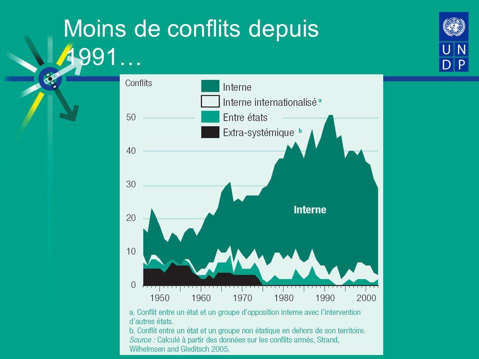 Moins de conflits depuis 1991…