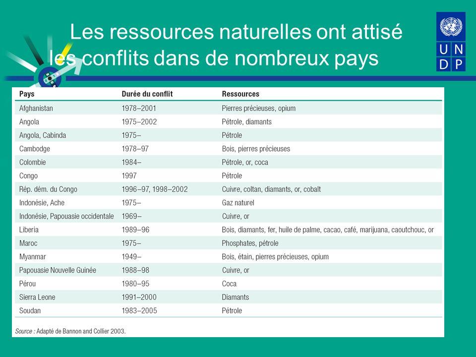 Les ressources naturelles ont attisé les conflits dans de nombreux pays