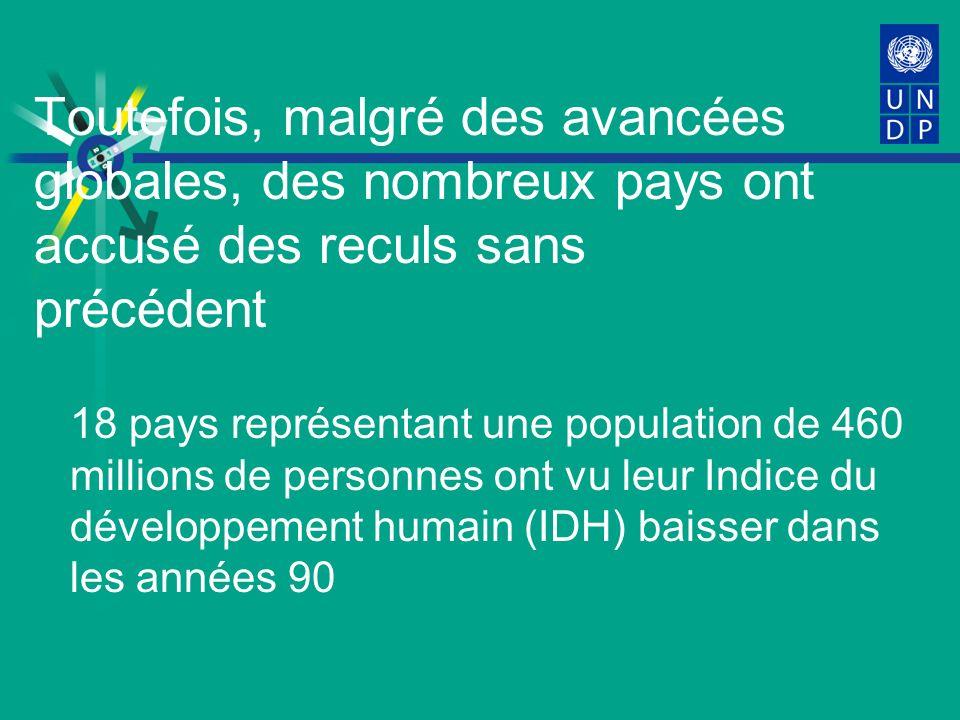 Toutefois, malgré des avancées globales, des nombreux pays ont accusé des reculs sans précédent 18 pays représentant une population de 460 millions de personnes ont vu leur Indice du développement humain (IDH) baisser dans les années 90