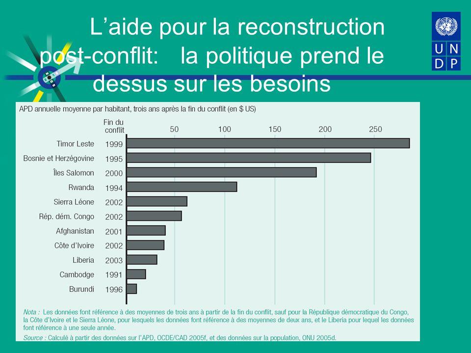 Laide pour la reconstruction post-conflit: la politique prend le dessus sur les besoins