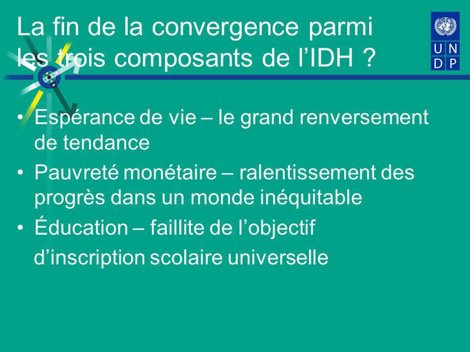 La fin de la convergence parmi les trois composants de lIDH .
