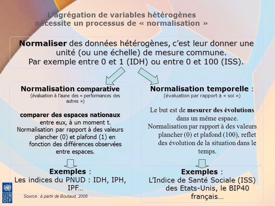 Comparaison des baromètres régionaux (France) Ce choix est politique Il doit être gouverné par plusieurs critères : -Ce qui compte dans la politique territoriale -Ce qui est digne dêtre compté pour évaluer la situation territoriale Retour slide