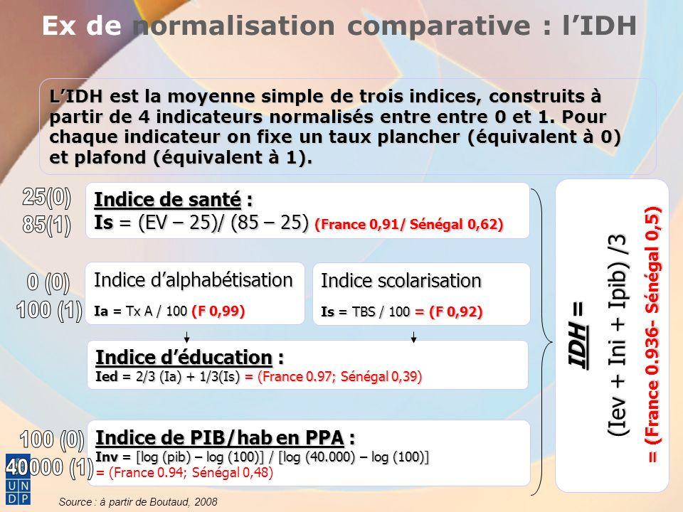 LIDH : résultats internationaux Sources : PNUD 2005; Gadrey et al.