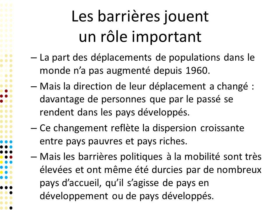 Les barrières jouent un rôle important – La part des déplacements de populations dans le monde na pas augmenté depuis 1960.