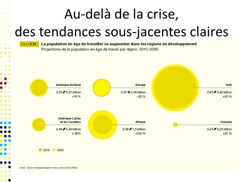 Au-delà de la crise, des tendances sous-jacentes claires